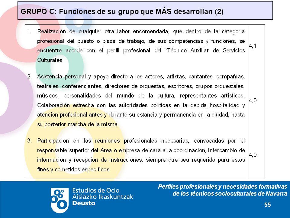 Perfiles profesionales y necesidades formativas de los técnicos socioculturales de Navarra 55 GRUPO C: Funciones de su grupo que MÁS desarrollan (2)