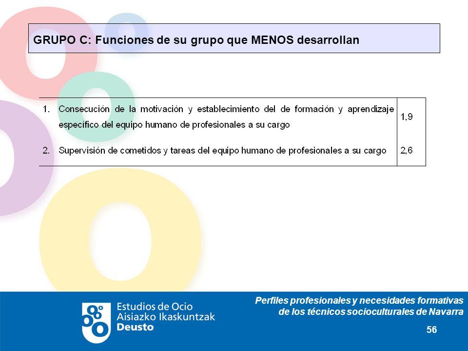 Perfiles profesionales y necesidades formativas de los técnicos socioculturales de Navarra 56 GRUPO C: Funciones de su grupo que MENOS desarrollan