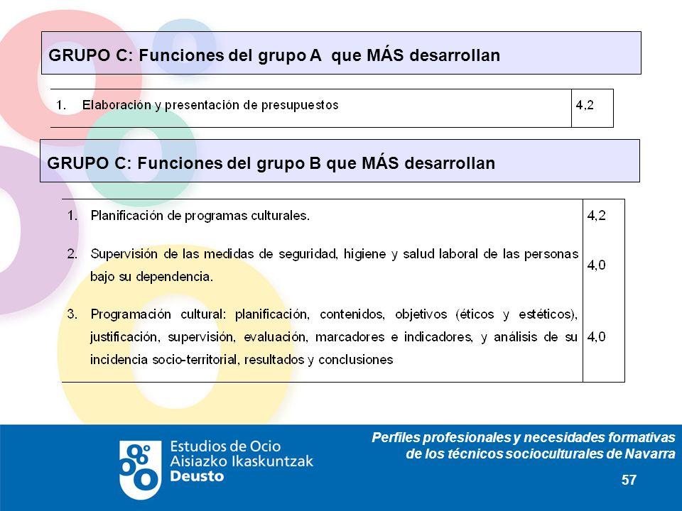 Perfiles profesionales y necesidades formativas de los técnicos socioculturales de Navarra 57 GRUPO C: Funciones del grupo A que MÁS desarrollan GRUPO