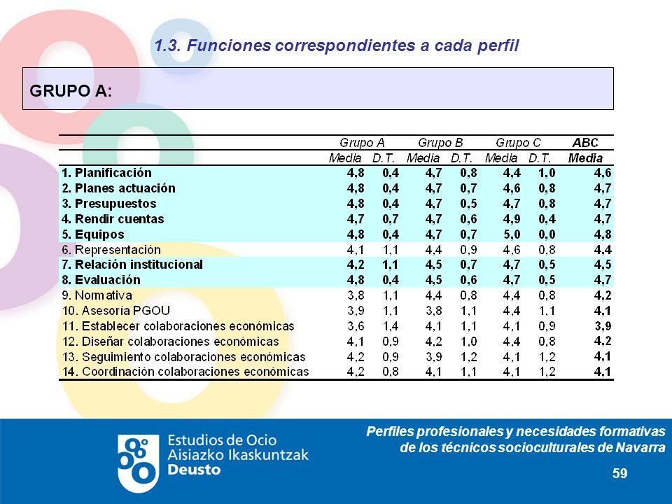 Perfiles profesionales y necesidades formativas de los técnicos socioculturales de Navarra 59 1.3. Funciones correspondientes a cada perfil GRUPO A: