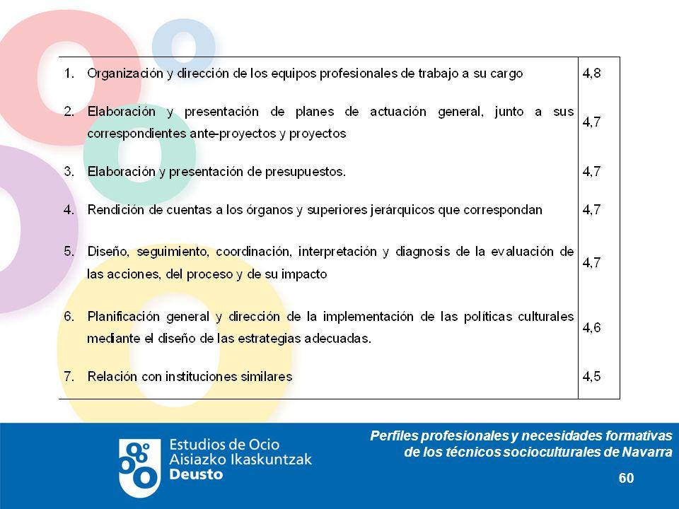 Perfiles profesionales y necesidades formativas de los técnicos socioculturales de Navarra 60