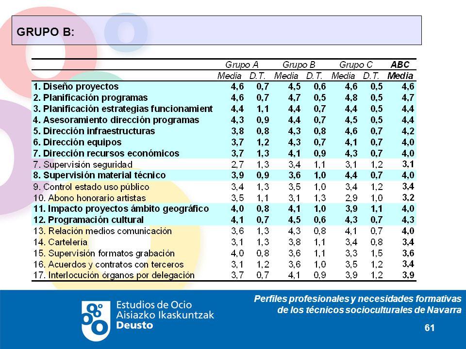 Perfiles profesionales y necesidades formativas de los técnicos socioculturales de Navarra 61 GRUPO B: