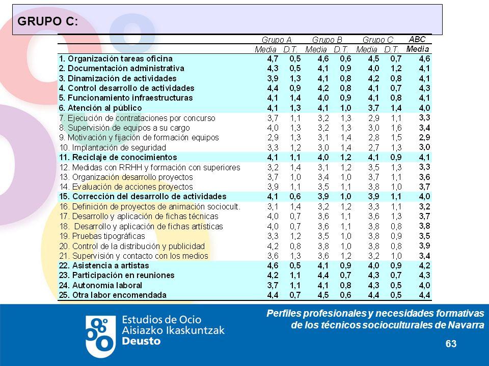 Perfiles profesionales y necesidades formativas de los técnicos socioculturales de Navarra 63 GRUPO C:
