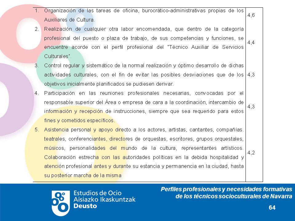 Perfiles profesionales y necesidades formativas de los técnicos socioculturales de Navarra 64