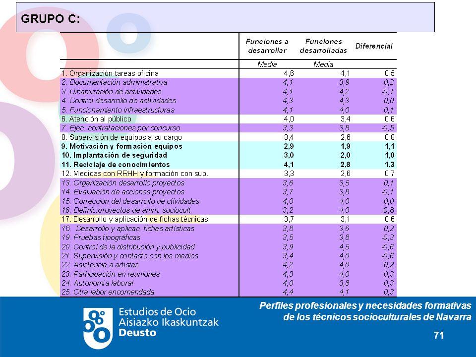 Perfiles profesionales y necesidades formativas de los técnicos socioculturales de Navarra 71 GRUPO C: