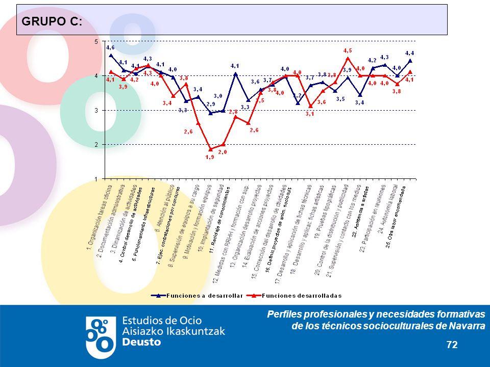Perfiles profesionales y necesidades formativas de los técnicos socioculturales de Navarra 72 GRUPO C: