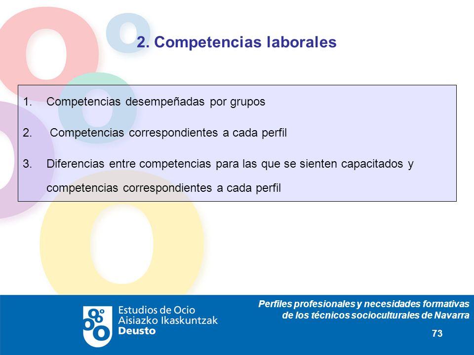 Perfiles profesionales y necesidades formativas de los técnicos socioculturales de Navarra 73 2. Competencias laborales 1.Competencias desempeñadas po