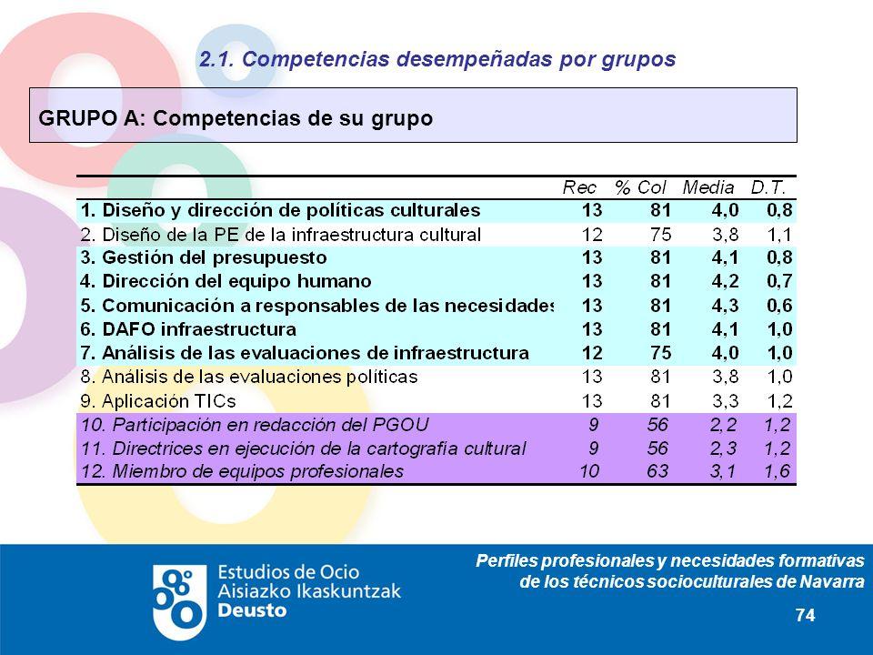 Perfiles profesionales y necesidades formativas de los técnicos socioculturales de Navarra 74 2.1. Competencias desempeñadas por grupos GRUPO A: Compe