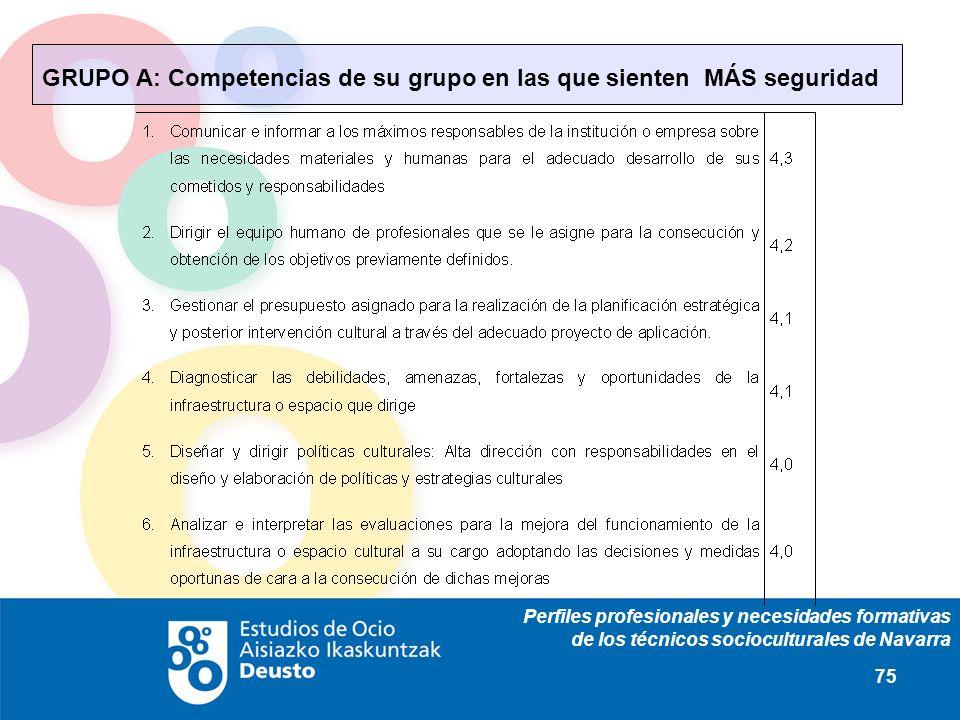 Perfiles profesionales y necesidades formativas de los técnicos socioculturales de Navarra 75 GRUPO A: Competencias de su grupo en las que sienten MÁS