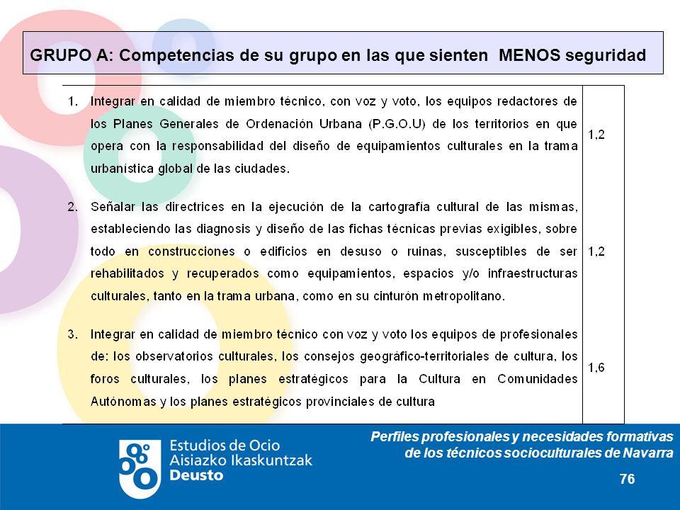 Perfiles profesionales y necesidades formativas de los técnicos socioculturales de Navarra 76 GRUPO A: Competencias de su grupo en las que sienten MENOS seguridad
