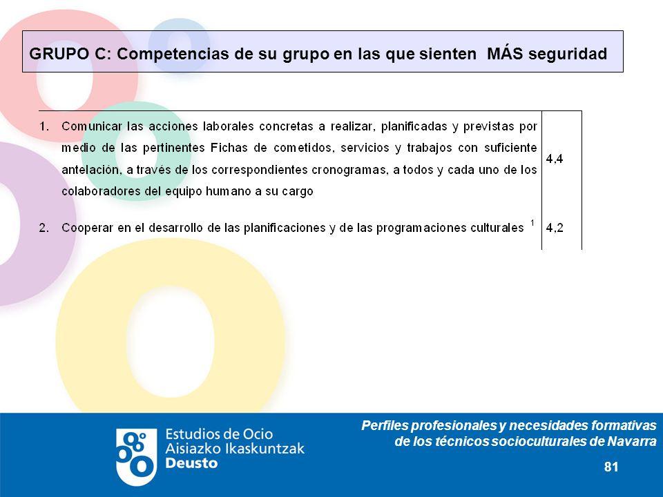 Perfiles profesionales y necesidades formativas de los técnicos socioculturales de Navarra 81 GRUPO C: Competencias de su grupo en las que sienten MÁS