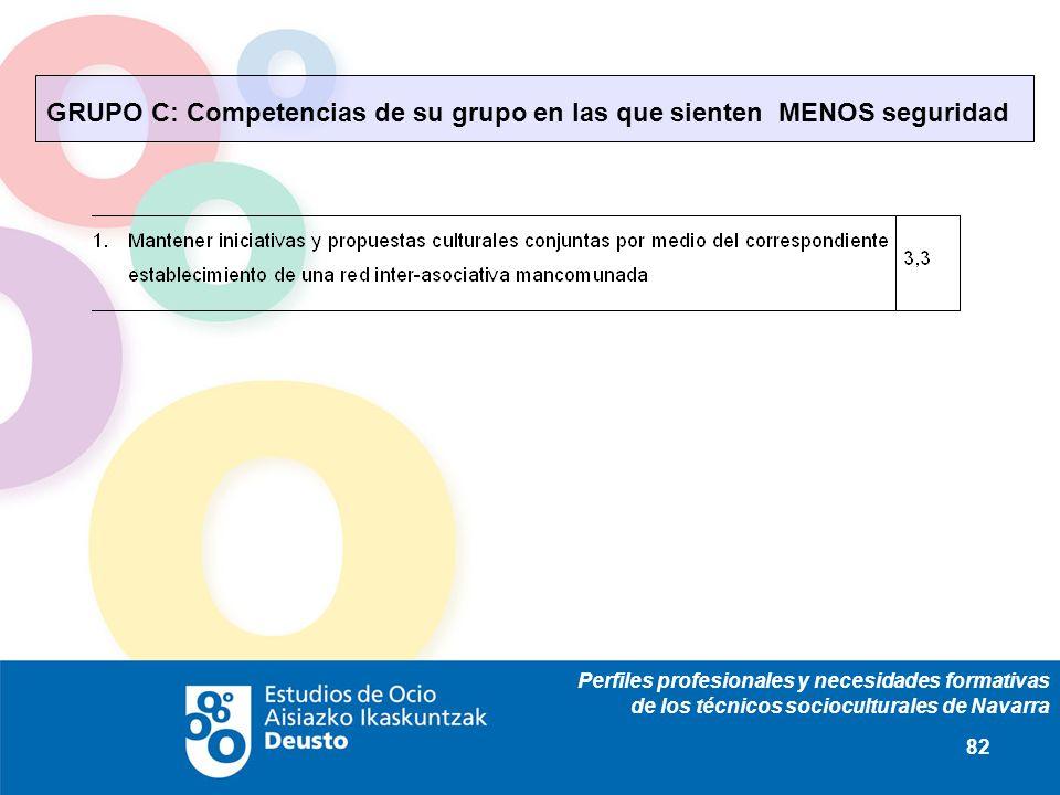 Perfiles profesionales y necesidades formativas de los técnicos socioculturales de Navarra 82 GRUPO C: Competencias de su grupo en las que sienten MEN