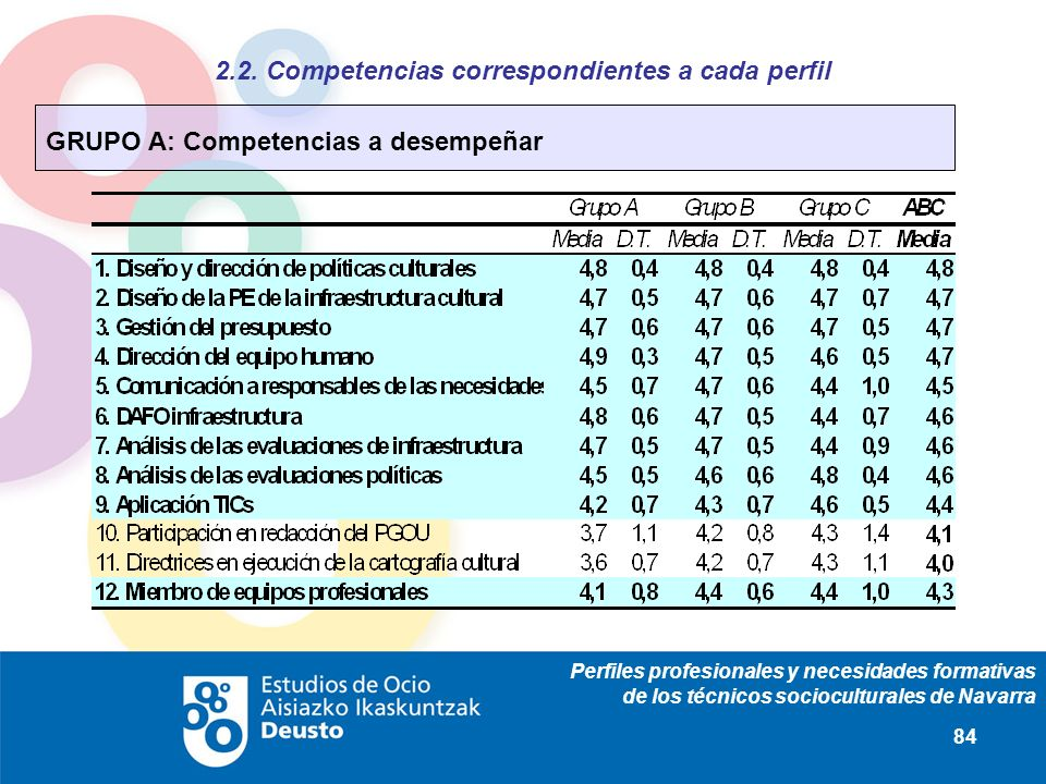 Perfiles profesionales y necesidades formativas de los técnicos socioculturales de Navarra 84 2.2. Competencias correspondientes a cada perfil GRUPO A