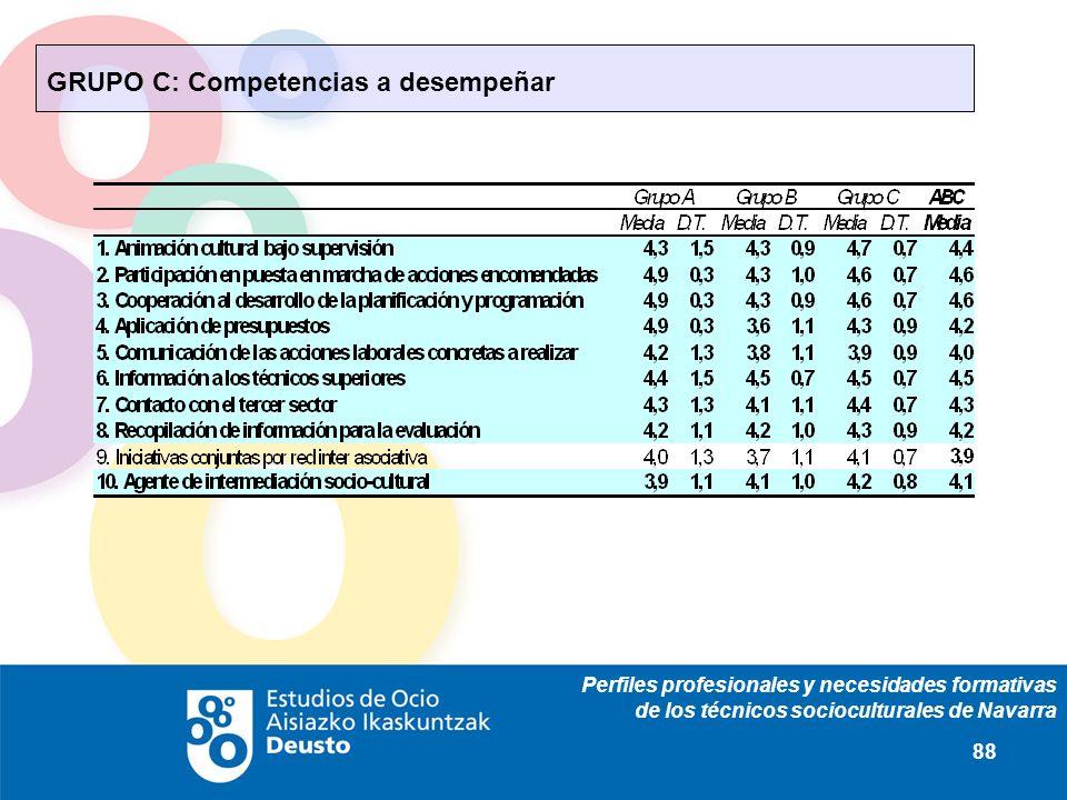 Perfiles profesionales y necesidades formativas de los técnicos socioculturales de Navarra 88 GRUPO C: Competencias a desempeñar