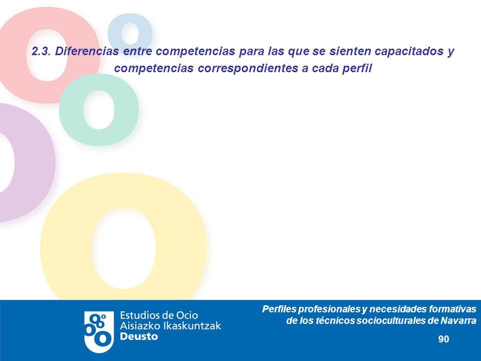Perfiles profesionales y necesidades formativas de los técnicos socioculturales de Navarra 90 2.3. Diferencias entre competencias para las que se sien