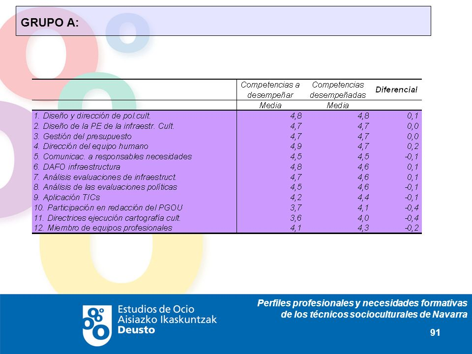 Perfiles profesionales y necesidades formativas de los técnicos socioculturales de Navarra 91 GRUPO A: