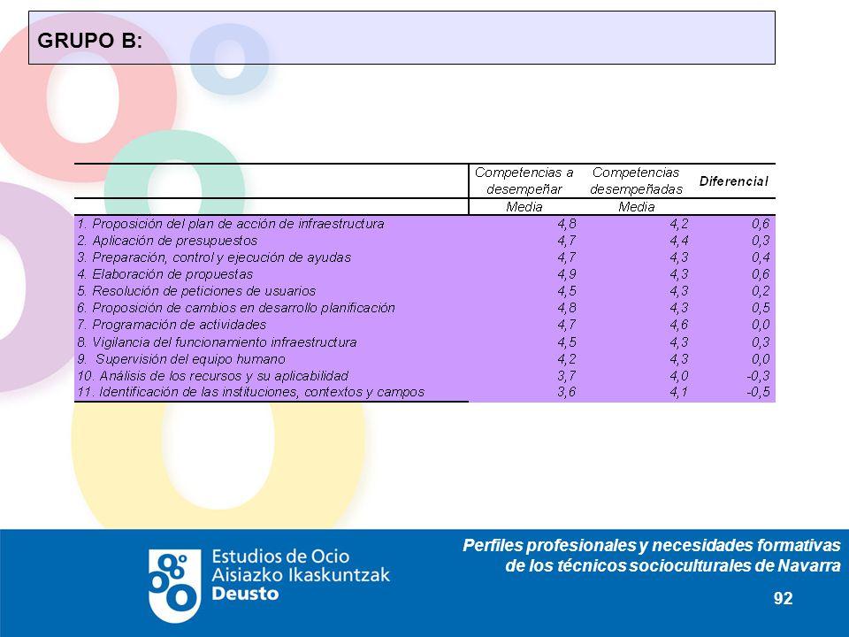 Perfiles profesionales y necesidades formativas de los técnicos socioculturales de Navarra 92 GRUPO B: