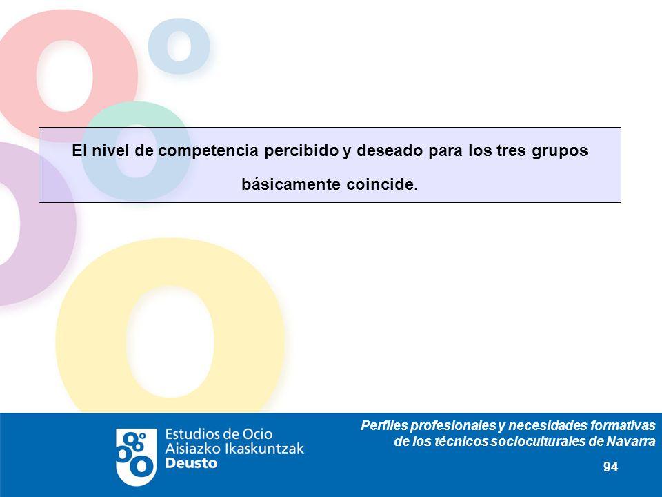 Perfiles profesionales y necesidades formativas de los técnicos socioculturales de Navarra 94 El nivel de competencia percibido y deseado para los tres grupos básicamente coincide.