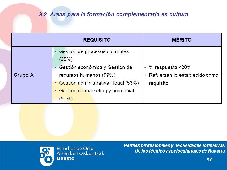 Perfiles profesionales y necesidades formativas de los técnicos socioculturales de Navarra 97 REQUISITOMÉRITO Grupo A Gestión de procesos culturales (65%) Gestión económica y Gestión de recursos humanos (59%) Gestión administrativa –legal (53%) Gestión de marketing y comercial (51%) % respuesta <20% Refuerzan lo establecido como requisito 3.2.