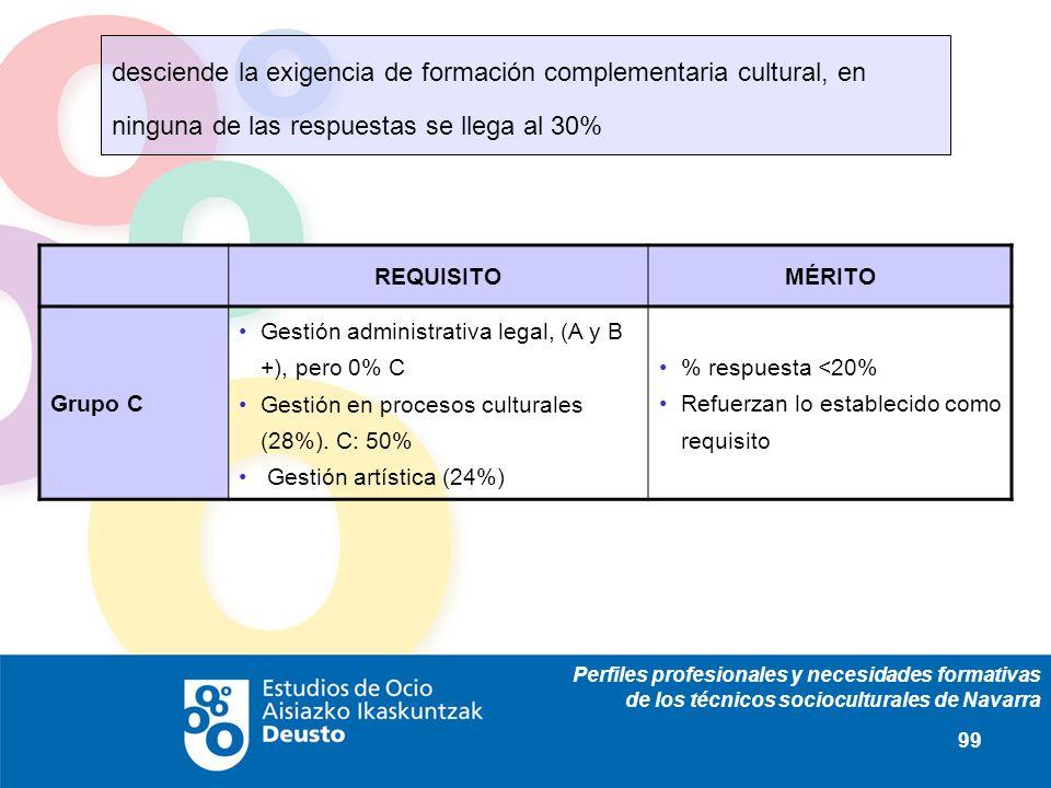 Perfiles profesionales y necesidades formativas de los técnicos socioculturales de Navarra 99 REQUISITOMÉRITO Grupo C Gestión administrativa legal, (A y B +), pero 0% C Gestión en procesos culturales (28%).