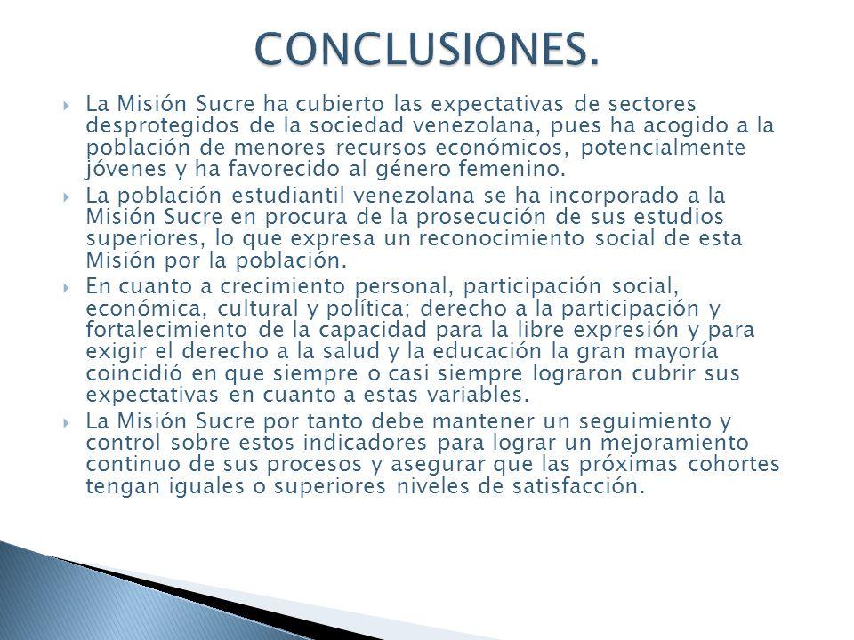La Misión Sucre ha cubierto las expectativas de sectores desprotegidos de la sociedad venezolana, pues ha acogido a la población de menores recursos económicos, potencialmente jóvenes y ha favorecido al género femenino.