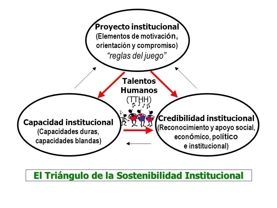 El Triángulo de la Sostenibilidad Institucional Proyecto institucional (Elementos de motivaci ón, orientación y compromiso) reglas del juego Capacidad