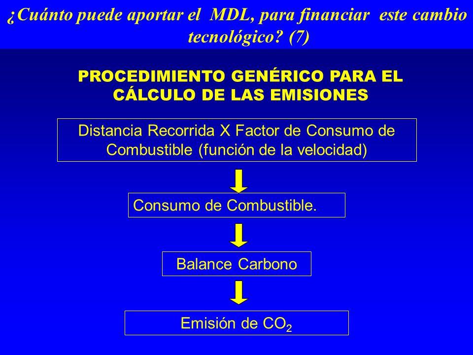 PROCEDIMIENTO GENÉRICO PARA EL CÁLCULO DE LAS EMISIONES Distancia Recorrida X Factor de Consumo de Combustible (función de la velocidad) Consumo de Combustible.