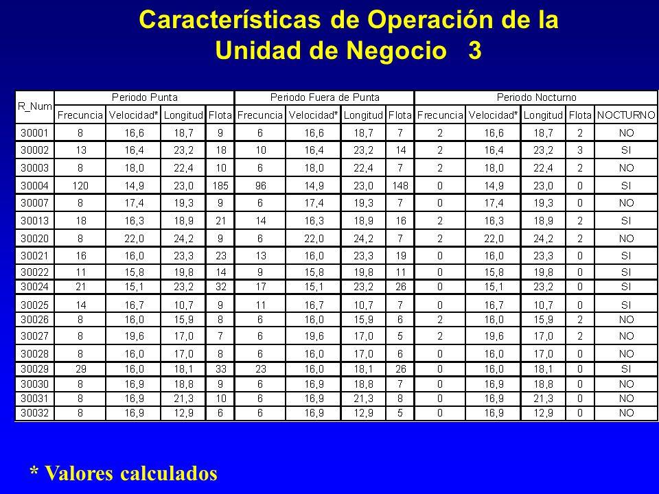 Características de Operación de la Unidad de Negocio 3 * Valores calculados