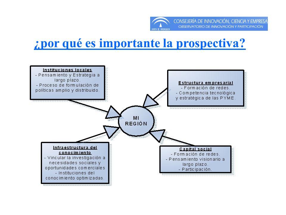 ¿por qué es importante la prospectiva?