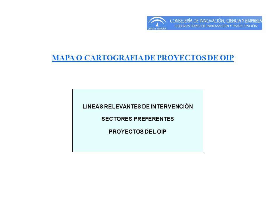 LINEAS RELEVANTES DE INTERVENCIÓN SECTORES PREFERENTES PROYECTOS DEL OIP MAPA O CARTOGRAFIA DE PROYECTOS DE OIP