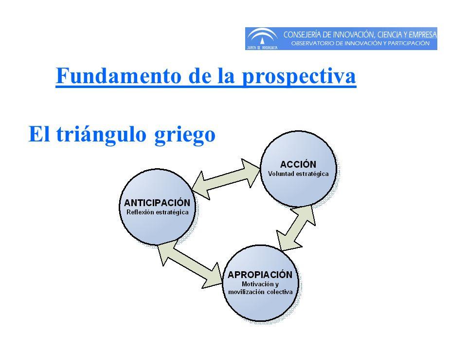 La prospectiva regional La prospectiva regional es la aplicación de los elementos de la prospectiva (anticipación, participación, trabajo en red, visión y acción) a escala territorial, lo cual implican que los factores de proximidad adquieren mucha mayor importancia