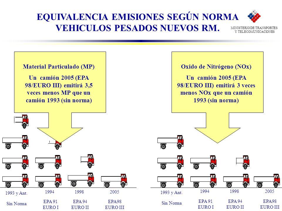 MINISTERIO DE TRANSPORTES Y TELECOMUNICACIONES Equivalencia emisiones Material Particulado (MP) Equivalencia emisiones Oxido de Nitrógeno (NOx) Materi