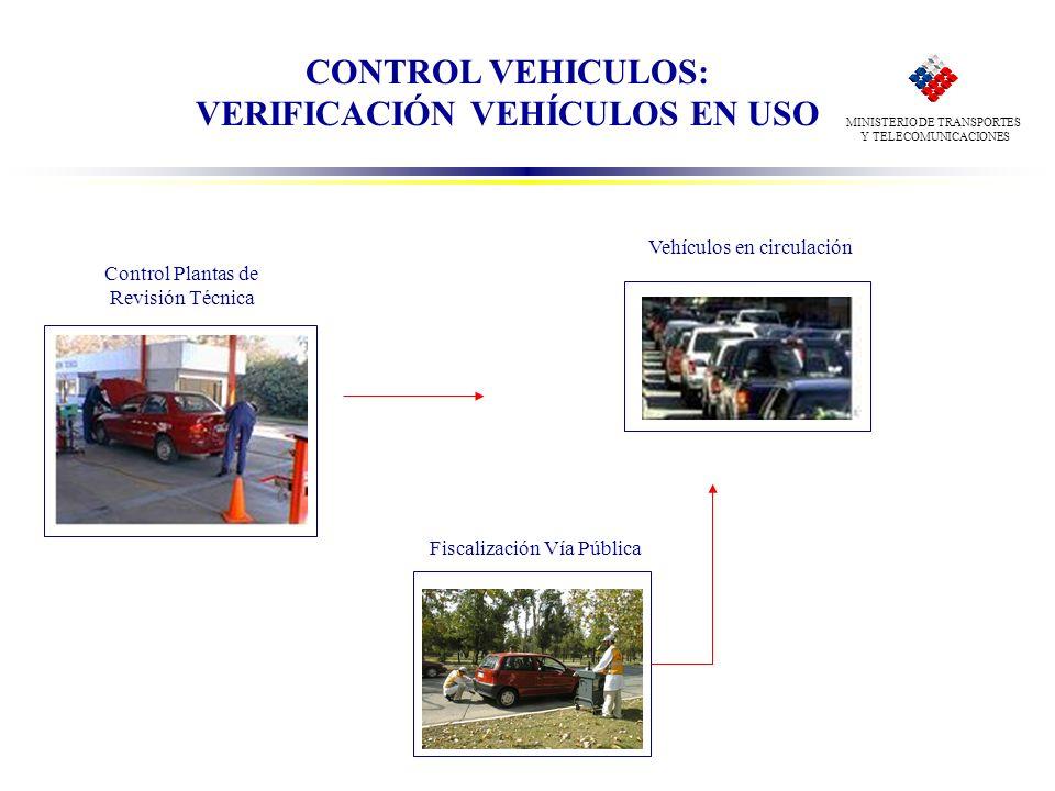 MINISTERIO DE TRANSPORTES Y TELECOMUNICACIONES CONTROL VEHICULOS: VERIFICACIÓN VEHÍCULOS EN USO Fiscalización Vía Pública Vehículos en circulación Con