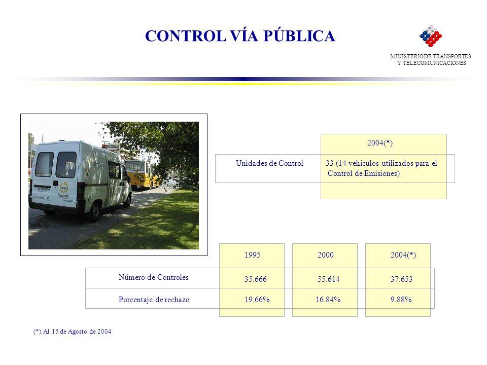 MINISTERIO DE TRANSPORTES Y TELECOMUNICACIONES CONTROL VÍA PÚBLICA Unidades de Control 2004(*) Número de Controles Porcentaje de rechazo 1995 19.66% 3