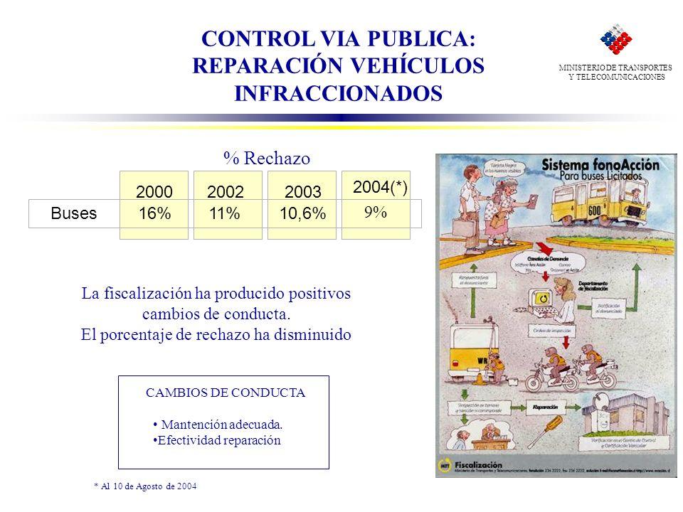 MINISTERIO DE TRANSPORTES Y TELECOMUNICACIONES CAMBIOS DE CONDUCTA Mantención adecuada. Efectividad reparación La fiscalización ha producido positivos