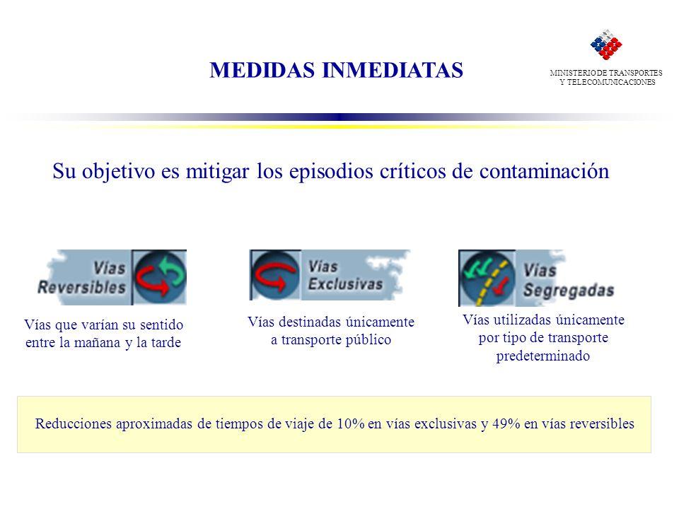 MINISTERIO DE TRANSPORTES Y TELECOMUNICACIONES MEDIDAS INMEDIATAS Su objetivo es mitigar los episodios críticos de contaminación Vías que varían su se