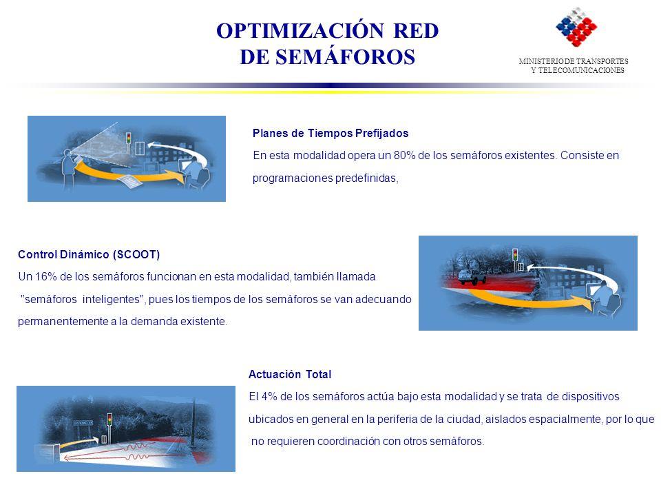 Planes de Tiempos Prefijados En esta modalidad opera un 80% de los semáforos existentes. Consiste en programaciones predefinidas, Control Dinámico (SC