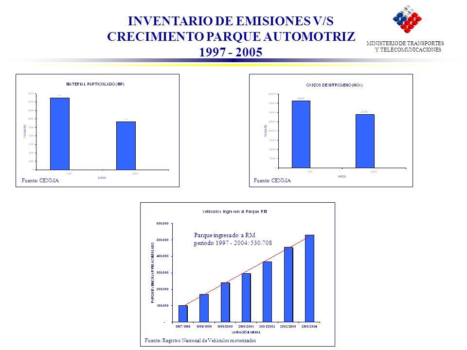 INVENTARIO DE EMISIONES V/S CRECIMIENTO PARQUE AUTOMOTRIZ 1997 - 2005 Fuente: Registro Nacional de Vehículos motorizados MINISTERIO DE TRANSPORTES Y T