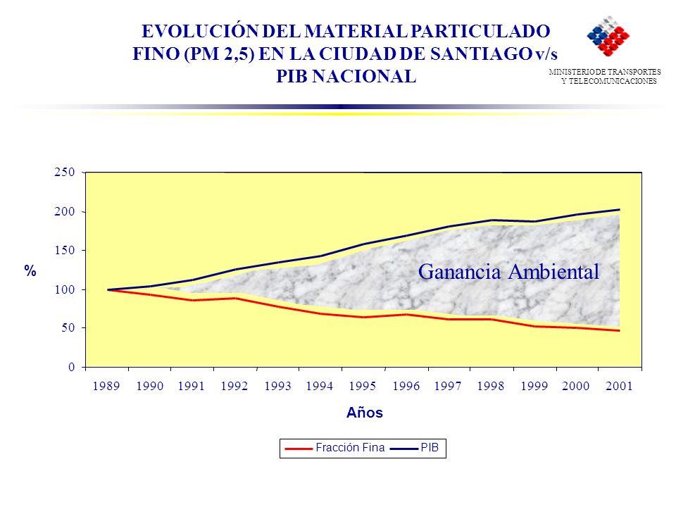 EVOLUCIÓN DEL MATERIAL PARTICULADO FINO (PM 2,5) EN LA CIUDAD DE SANTIAGO v/s PIB NACIONAL 0 50 100 150 200 250 19891990199119921993199419951996199719