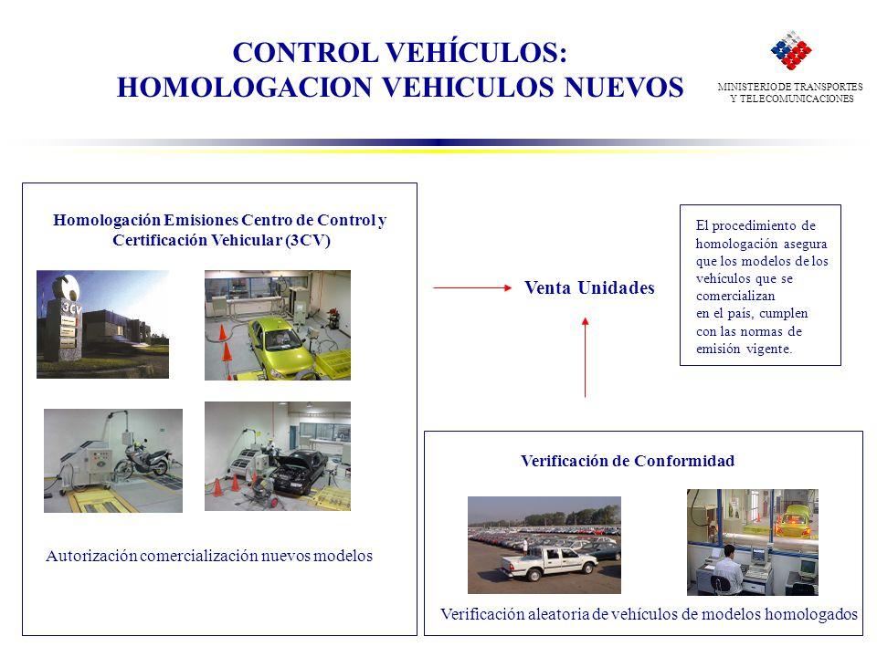 Verificación de Conformidad Verificación aleatoria de vehículos de modelos homologados Homologación Emisiones Centro de Control y Certificación Vehicu