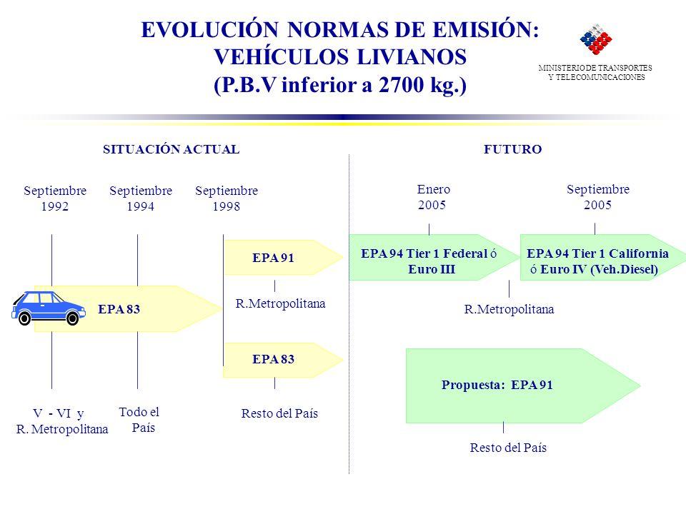 EVOLUCIÓN NORMAS DE EMISIÓN: VEHÍCULOS LIVIANOS (P.B.V inferior a 2700 kg.) Septiembre 1992 Septiembre 1994 EPA 83 Septiembre 1998 EPA 91 EPA 83 V - V