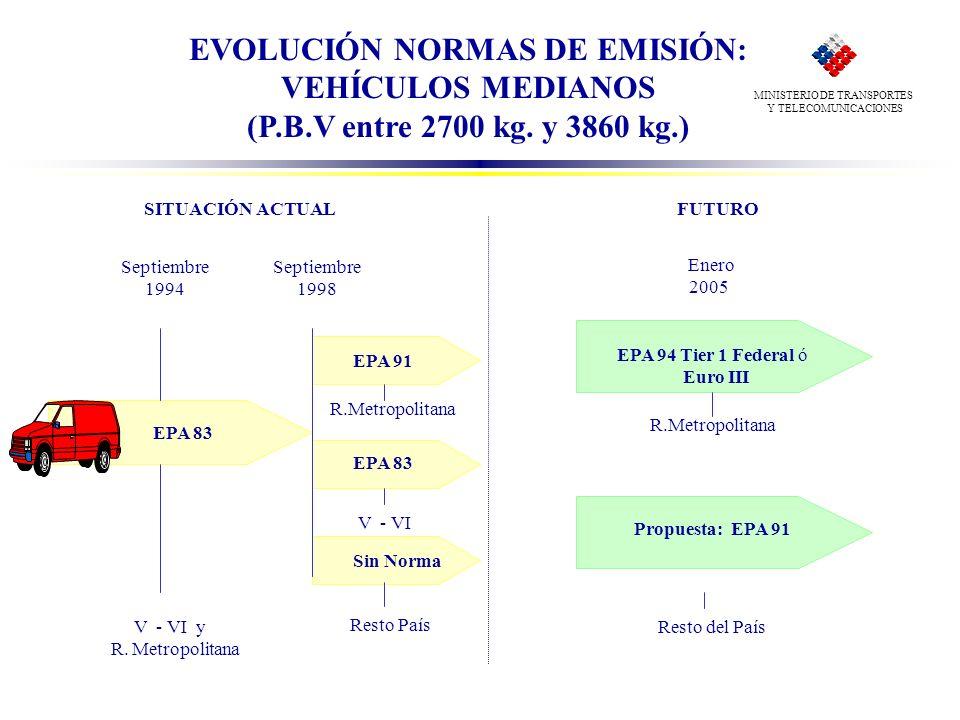 EVOLUCIÓN NORMAS DE EMISIÓN: VEHÍCULOS MEDIANOS (P.B.V entre 2700 kg. y 3860 kg.) FUTURO EPA 94 Tier 1 Federal ó Euro III R.Metropolitana Septiembre 1