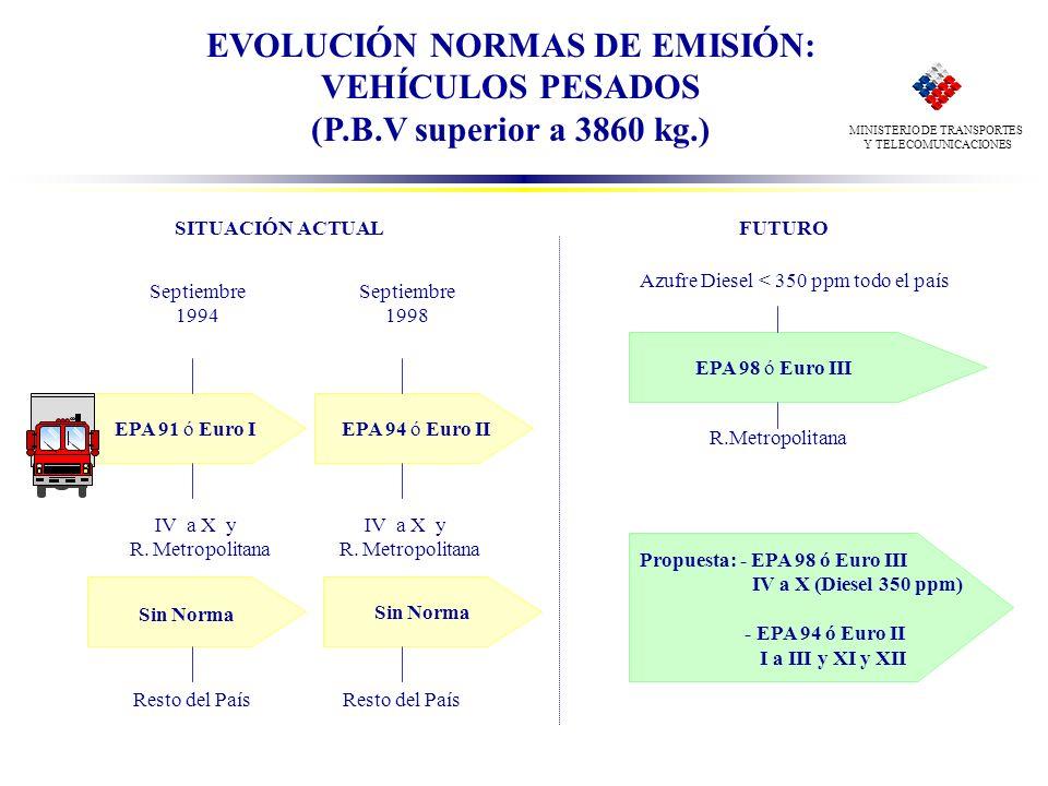 EVOLUCIÓN NORMAS DE EMISIÓN: VEHÍCULOS PESADOS (P.B.V superior a 3860 kg.) FUTURO R.Metropolitana EPA 98 ó Euro III Azufre Diesel < 350 ppm todo el pa