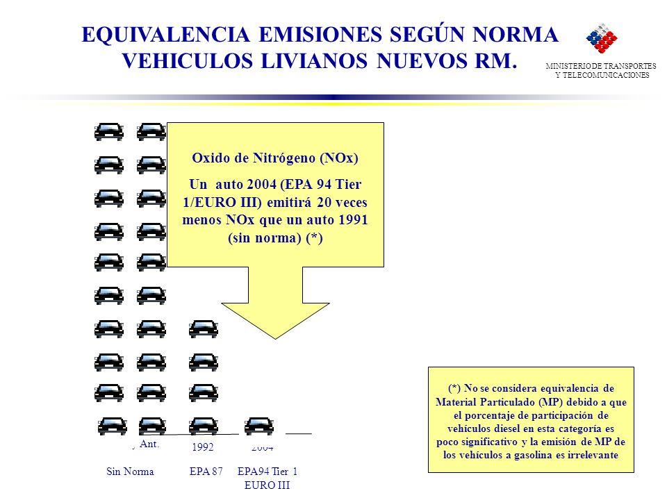 EQUIVALENCIA EMISIONES SEGÚN NORMA VEHICULOS LIVIANOS NUEVOS RM. MINISTERIO DE TRANSPORTES Y TELECOMUNICACIONES Oxido de Nitrógeno (NOx) Un auto 2004