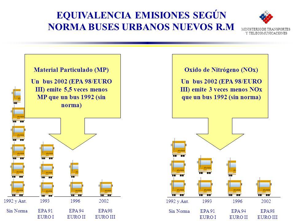 MINISTERIO DE TRANSPORTES Y TELECOMUNICACIONES EQUIVALENCIA EMISIONES SEGÚN NORMA BUSES URBANOS NUEVOS R.M EPA 91 EURO I EPA 94 EURO II EPA98 EURO III