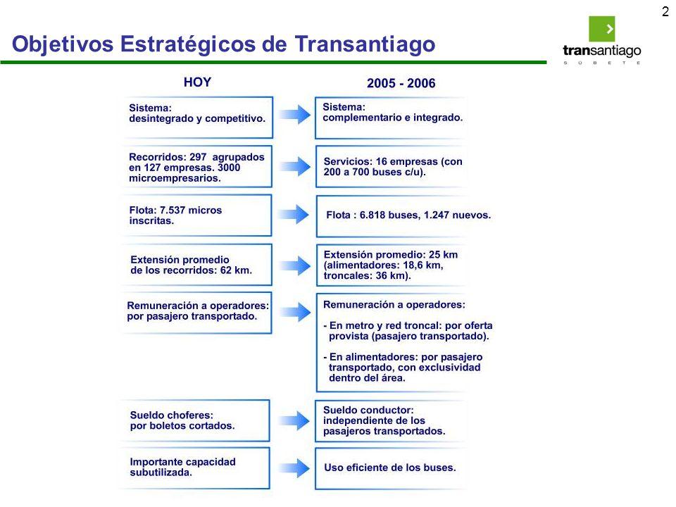 3 Modernización del Transporte Público