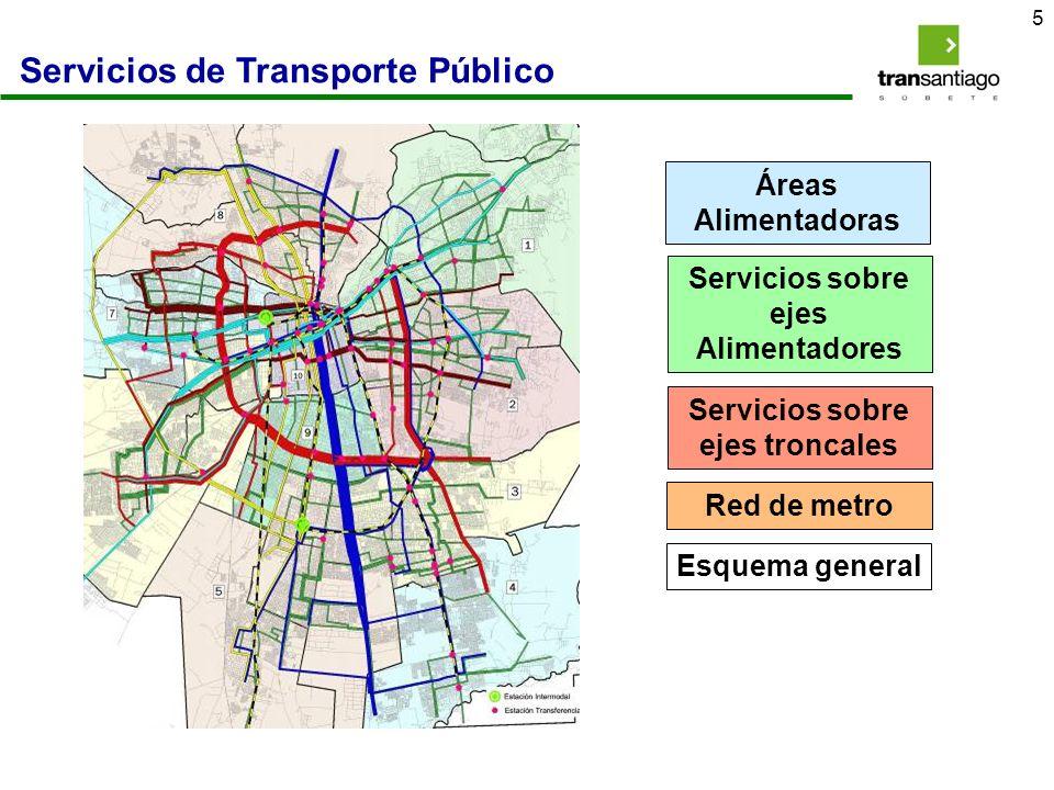 6 Centro de Información y Gestión (CIG) Administración Financiera del Sistema (AFT) Operadores Infraestructura Metro Descripción del sistema de transporte público en Transantiago