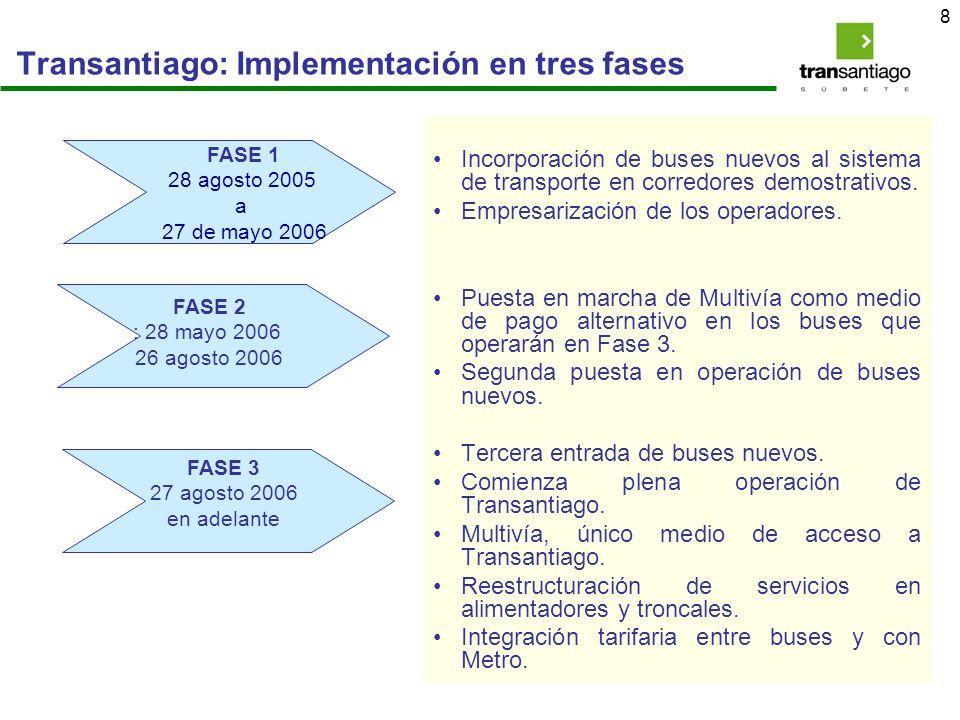 9 Transantiago: Modelo de Negocio Existirán 15 Unidades de Negocio de Buses: 5 Troncales y 10 Alimentadoras.