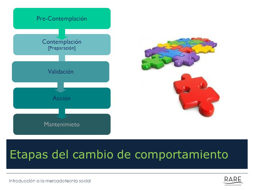 Introducción a la mercadotecnia social Etapas del cambio de comportamiento Mantenimieto Acción Contemplación [Preparación] Pre-Contemplación Validació