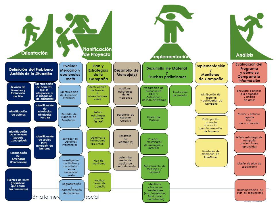 Introducción a la mercadotecnia social Definición del Problema Análisis de la Situación Plan y Estrategias de la Campaña Desarrollo de Mensaje(s) Eval